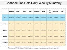 Channel Plan Role Daily Weekly Quarterly