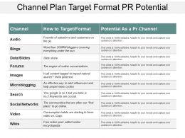 Channel Plan Target Format Pr Potential