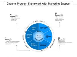 Channel Program Framework With Marketing Support