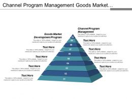 Channel Program Management Goods Market Development Program Placement Strategy Cpb