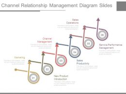 Channel Relationship Management Diagram Slides