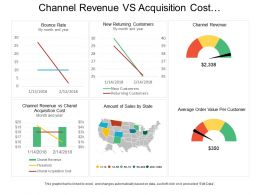 Channel Revenue Vs Acquisition Cost E Commerce Dashboard