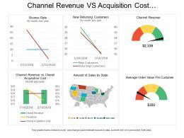 Channel Revenue Vs Acquisition Cost E Commerce Dashboard