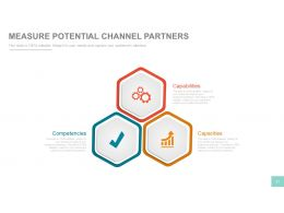Channel Sales Marketing And Strategy Plan PowerPoint Presentation With Slides