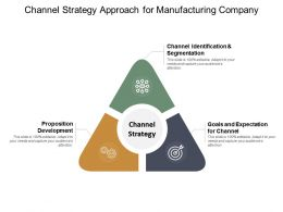 Channel Strategy Approach For Manufacturing Company