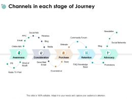 Channels In Each Stage Of Journey Promotions Newsletter Ppt Powerpoint Presentation File Rules