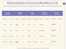 Characteristics Of Current Workforce M1743 Ppt Powerpoint Presentation Outline Objects