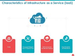 Characteristics Of Infrastructure As A Service Iaas Resilience Ppt Powerpoint Themes