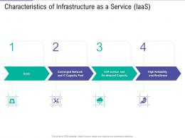 Characteristics Of Infrastructure Service IaaS Public Vs Private Vs Hybrid Vs Community Cloud Computing