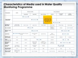 Characteristics Of Media Used In Water Quality Monitoring Programme Quantification Ppt Slides