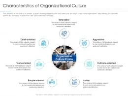 Characteristics Of Organizational Culture Improving Workplace Culture Ppt Information