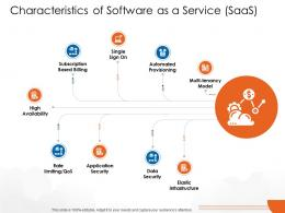 Characteristics Of Software As A Service SaaS Cloud Computing Ppt Microsoft