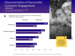 Characteristics Of Successful Customer Engagement Empowered Ppt Gallery Layout