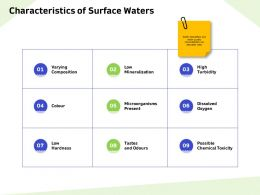 Characteristics Of Surface Waters Microorganisms Ppt Powerpoint Presentation Pictures Influencers