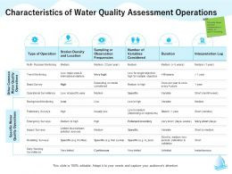 Characteristics Of Water Quality Assessment Operations M1280 Ppt Powerpoint Presentation Slides Icon