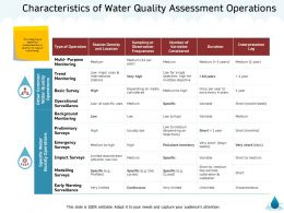 Characteristics Of Water Quality Assessment Operations M1330 Ppt Powerpoint Presentation Slides