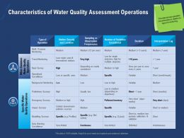 Characteristics Of Water Quality Assessment Operations Pollution Ppt Powerpoint Presentation Slides
