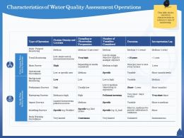 Characteristics Of Water Quality Assessment Operations Specific Ppt Powerpoint Presentation Summary Guidelines