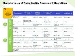 Characteristics Of Water Quality Assessment Operations Usually Ppt Powerpoint Presentation Templates