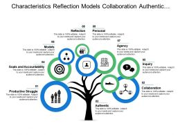Characteristics Reflection Models Collaboration Authentic Goals And Accountability