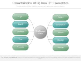 Characterization Of Big Data Ppt Presentation