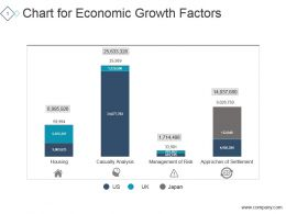 Chart For Economic Growth Factors Ppt Design Templates
