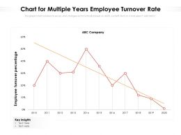 Chart For Multiple Years Employee Turnover Rate