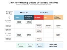 Chart For Validating Efficacy Of Strategic Initiatives