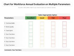 Chart For Workforce Annual Evaluation On Multiple Parameters