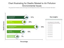 Chart Illustrating For Deaths Related To Air Pollution Environmental Issues