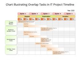 Chart Illustrating Overlap Tasks In IT Project Timeline