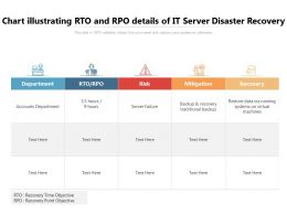 Chart Illustrating RTO And RPO Details Of IT Server Disaster Recovery