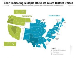 Chart Indicating Multiple US Coast Guard District Offices