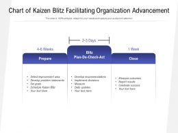 Chart Of Kaizen Blitz Facilitating Organization Advancement