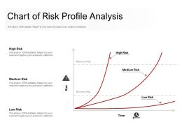 Chart Of Risk Profile Analysis