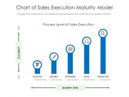 Chart Of Sales Execution Maturity Model
