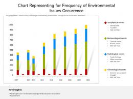 Chart Representing For Frequency Of Environmental Issues Occurrence