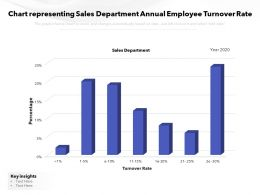 Chart Representing Sales Department Annual Employee Turnover Rate
