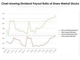 Chart Showing Dividend Payout Ratio Of Share Market Stocks