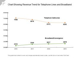 Chart Showing Revenue Trend For Telephone Lines And Broadband