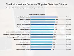 Chart With Various Factors Of Supplier Selection Criteria