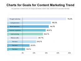 Charts For Goals For Content Marketing Trend