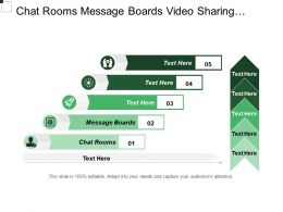 Chat Rooms Message Boards Video Sharing Integrate Connect