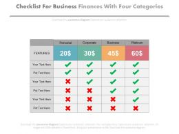Checklist For Business Finances With Four Categories Powerpoint Slides