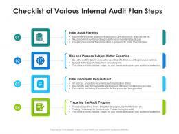 Checklist Of Various Internal Audit Plan Steps