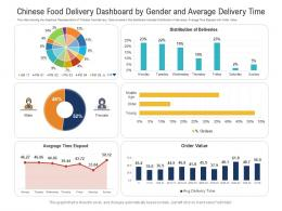 Chinese Food Delivery Dashboard By Gender And Average Delivery Time Powerpoint Template