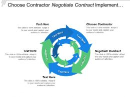 Choose Contractor Negotiate Contract Implement Monitor Spend Analysis