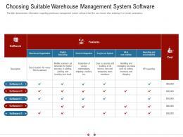 Choosing Suitable Warehouse Management System Software Warehousing Logistics Ppt Clipart