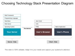 Choosing Technology Stack Presentation Diagra