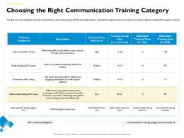 Choosing The Right Communication Training Category M550 Ppt Powerpoint Presentation Layouts Guide